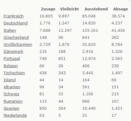 StopBanque Statistik